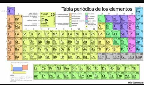 Quimica i unidad ii tabla peridica y tipos de enlace cuando los elementos estn acomodados en orden a sus nmeros atmicos crecientes los que tienen las propiedades qumicas similares se encuentran en urtaz Image collections