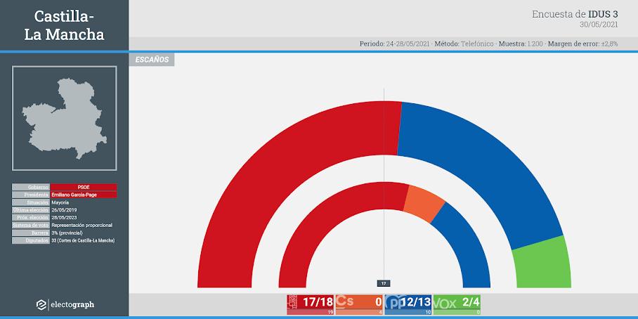 Gráfico de la encuesta para elecciones autonómicas en Castilla-La Mancha realizada por IDUS 3, 30 de mayo de 2021