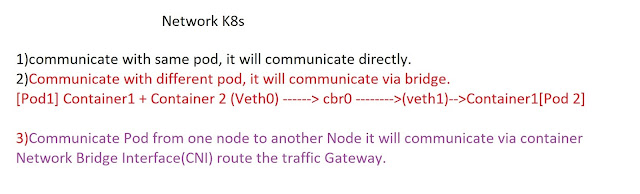 CK8S Network Communication