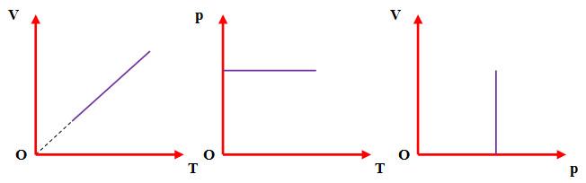 Định luật Gay-Lussac, đường đẳng áp