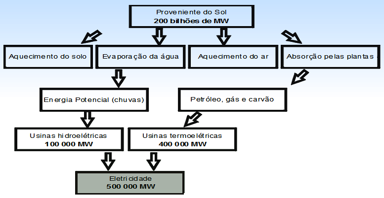 Diagrama energia solar