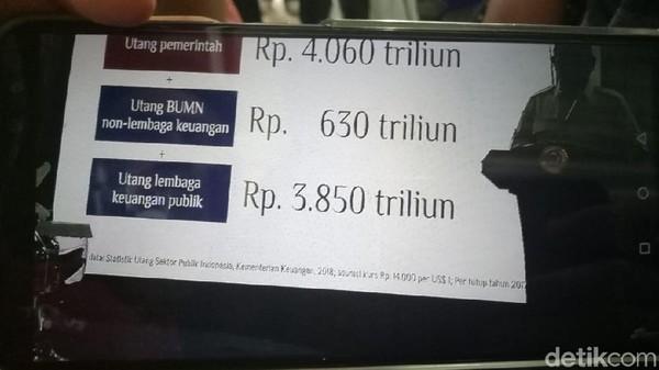 Utang Pemerintah dan BUMN Mencapai Rp 10.600 Triliun