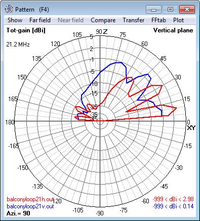 21.2 MHz Magnetic Loop Antenna - Elevation                     radiation pattern