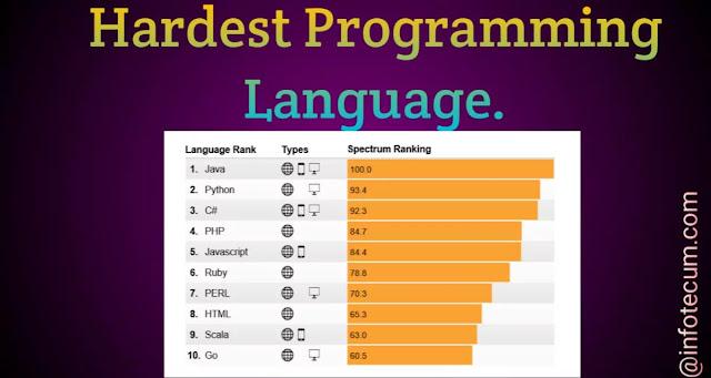 hardest programming language 2021