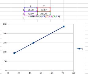 Funciones adicionales para LibreOffice. Interpolación, un ejemplo.