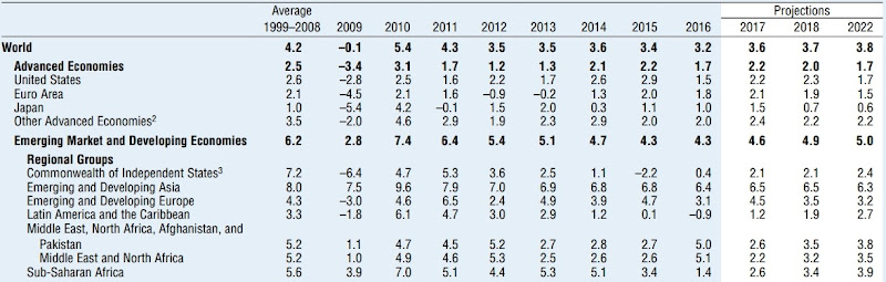 imf-world-gdp-summary