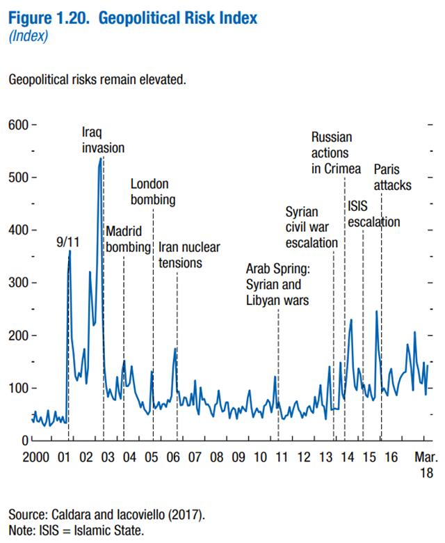 Geopolitical Risk Index, 2000-2018. Graphic: IMF / Caldara and Iacoviello, 2017