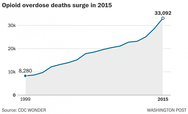 Opioid overdose deaths in the U.S., 1999-2015. Graphic: Washington Post / CDC