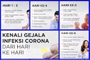 Gejala Orang Terkena Virus Corona 1-9 Hari