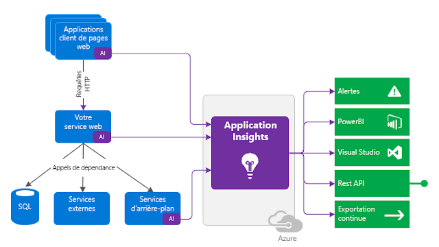 Azure DevOps - Application Insigths