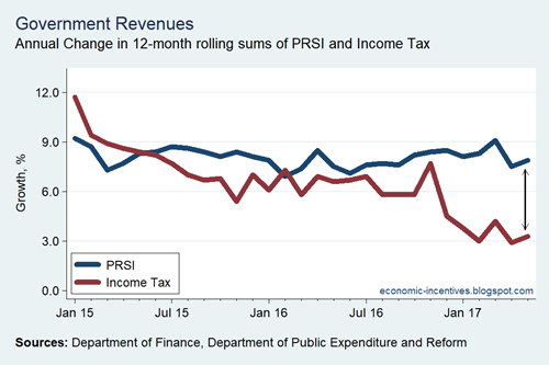 Income Tax v PRSI