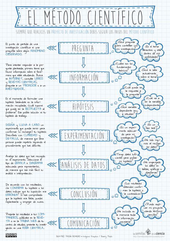 metodos cientificos 4