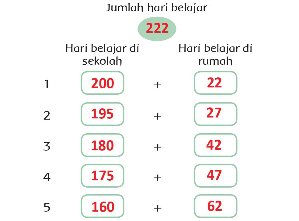 Kunci Jawaban Halaman 2, 3, 4, 5, 6 Tema 4 Kelas 3