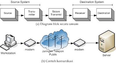 Hasil gambar untuk teknologi komunikasi data dan suara