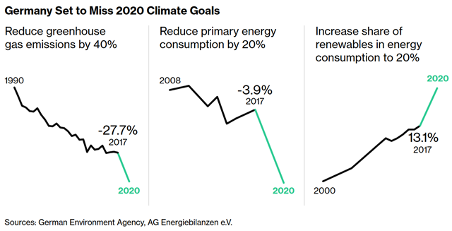 Germany Set to Miss 2020 Climate Goals: graphs showing that Germany will not achieve the reduction targets in greenhose gas emissions and primary energy consumption by 2020. Data: German Environment Agency, AG Energiebilanzen e.V. Graphic: Bloomberg
