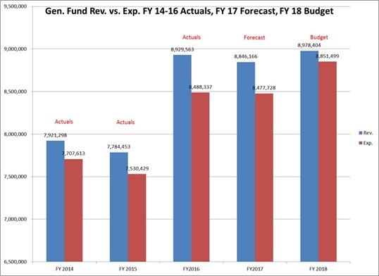 2017-06-06 Gen Fund Rev vs Exp