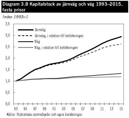 Kapitalstock av järnväg och väg 1993–2015, fasta priser