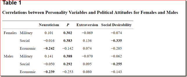 Personality and political views