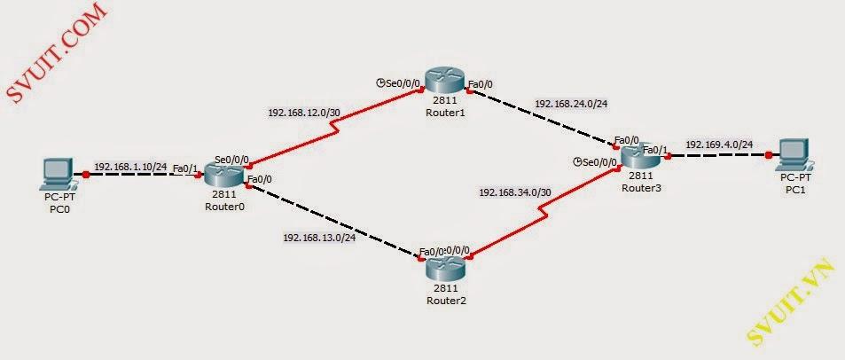 cau hinh dinh tuyen RIP tren Router Cisco (1)