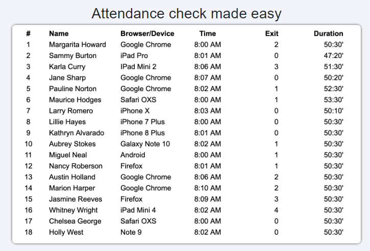 Benefits of Online Teaching for Teachers: Automated attendance taking