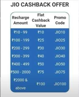 Best Jio Recharge Offer - Get Free Recharge And Free InterNet
