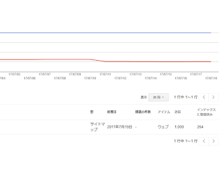 サイトマップのインデックスとインデックスステータスの減少 google