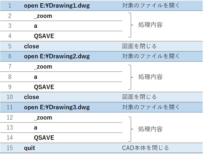 AutoCAD LTでの複数図面処理スクリプトファイル例