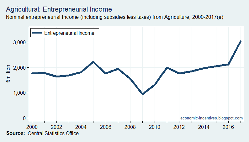 [Agriculture+Entrepreneurial+Income+2000-2017%5B33%5D]