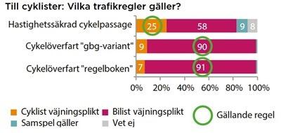 Cyklister-Vika-trafikregler-gller_th