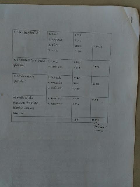Government Teacher Ccc Exam Kya Jilla Na Umedvar Ni Kai