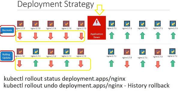 Deployment Rolling Strategy