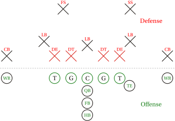 8 Man Football Positions Diagram http://maestross.blogspot.com/
