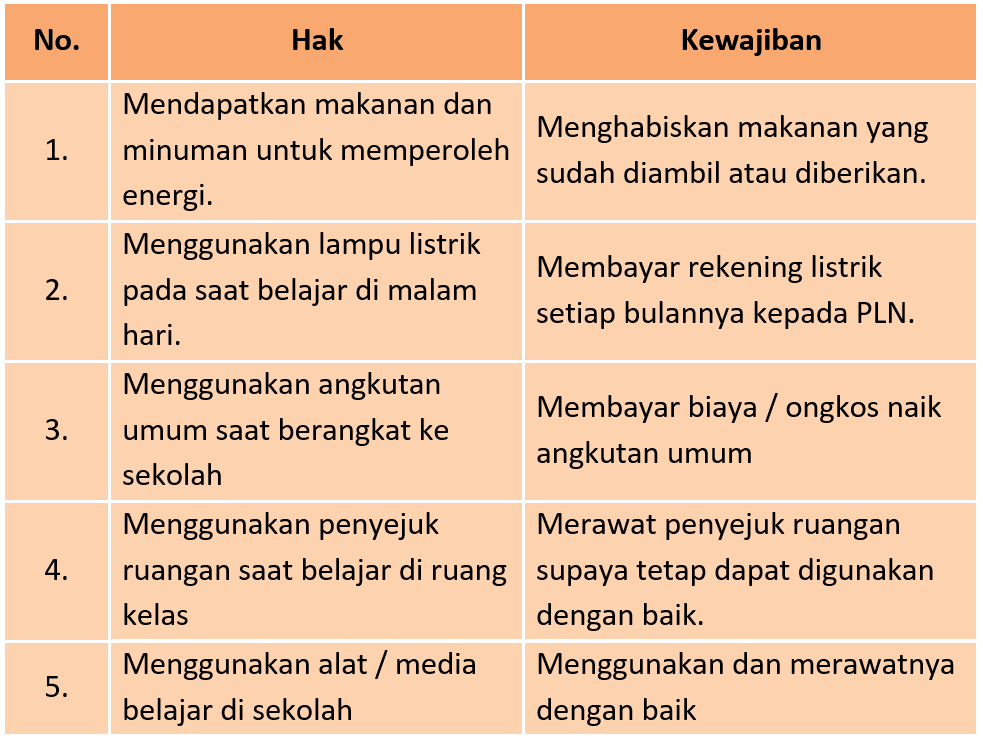 Kunci Jawaban Halaman 97, 98, 99, 100 Tema 6 Kelas 3