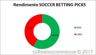 Soccer Betting Picks-Rendimento