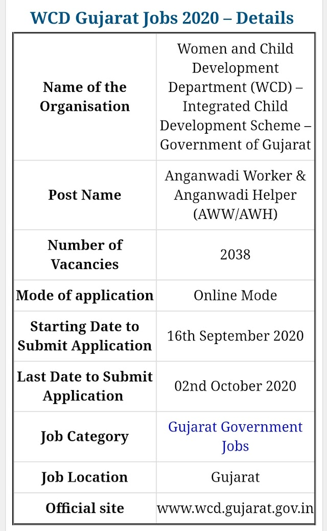 WCD Gujarat Anganwadi Recruitment 2020: Apply for 2038 Anganwadi Worker and Assistant Jobs