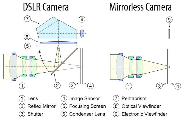 Aynasız Kamera nedir ve Nasıl Çalışır?