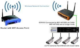 How to Connect DVR or NVR with WiFi