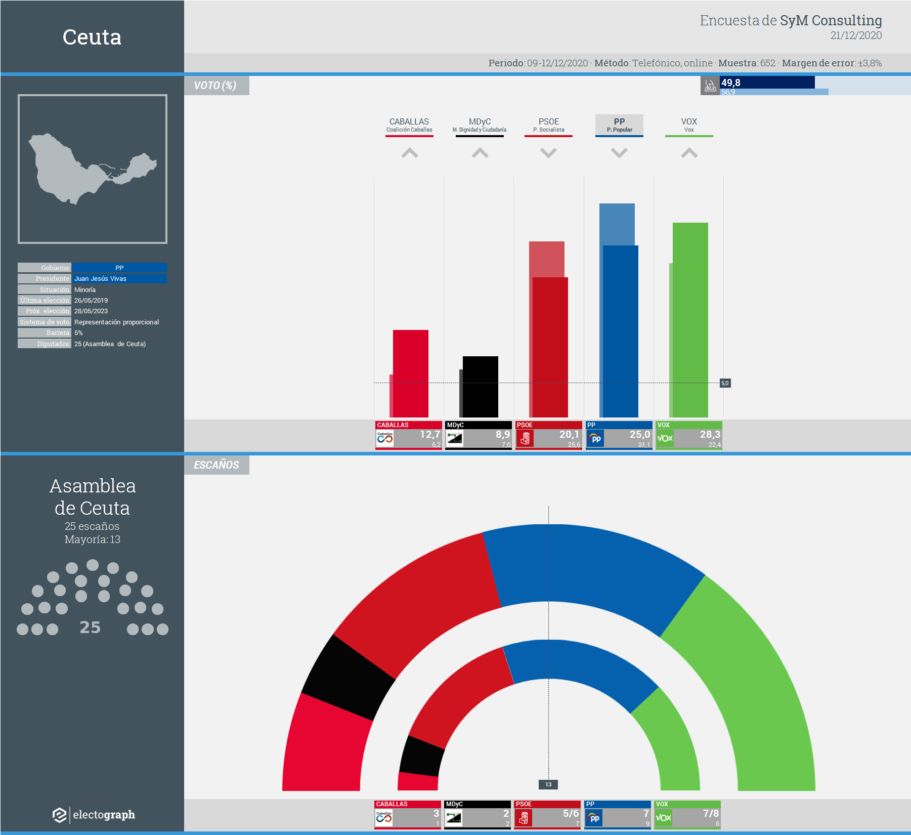 Gráfico de la encuesta para elecciones autonómicas en Ceuta realizada por SyM Consulting, 21 de diciembre de 2020
