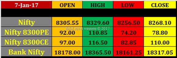 Today's stock Market closing rates 6 jan 2017