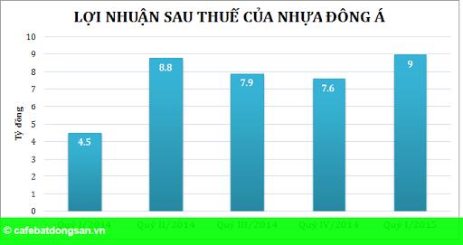 Hình 2: Quý I/2015, lợi nhuận Nhựa Đông Á tăng gấp đôi cùng kỳ
