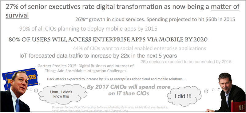 Why transform digital?