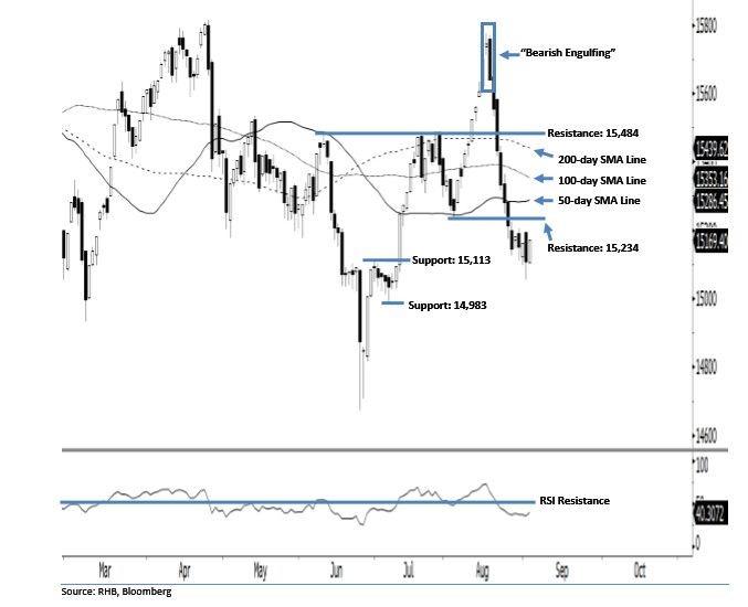 FBM Small Cap Index - Bulls Are Under Bearish Pressure
