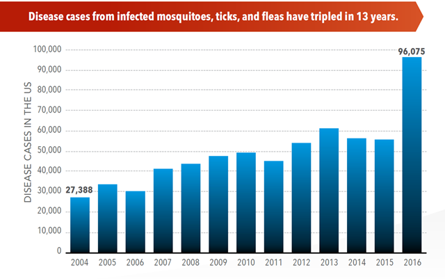 Disease cases in the US from mosquito, tick, and flea bites, 2004-2016. Disease cases from mosquito, tick, and flea bites tripled in the US from 2004 to 2016. Graphic: Rosenberg, et al., 2018 / CDC Vital Signs