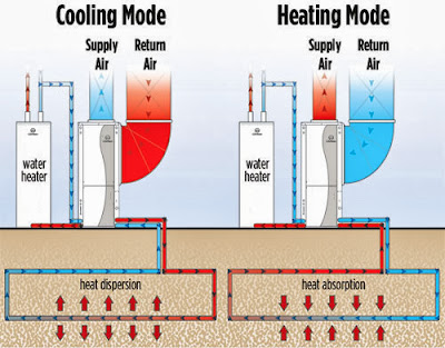 Geothermal - heat exchanger