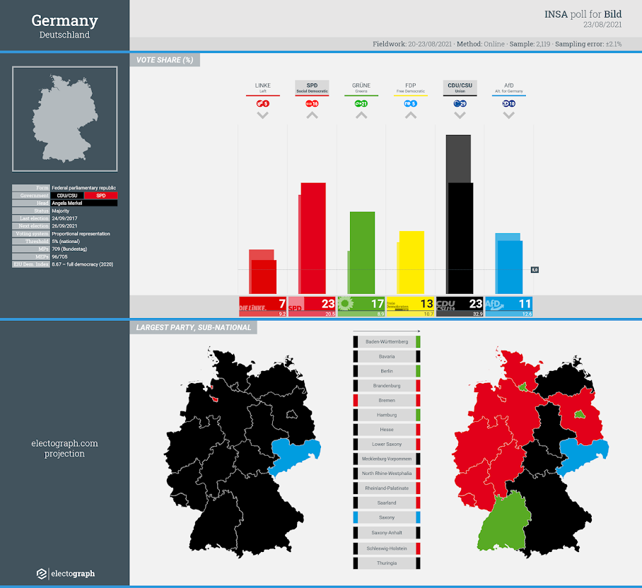GERMANY: INSA poll chart for Bild, 23 August 2021