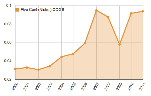 Nickel Cost of Goods Sold