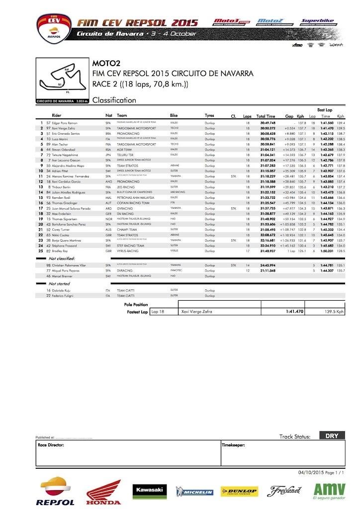 moto2-cev-gara2-2015navarra.jpg