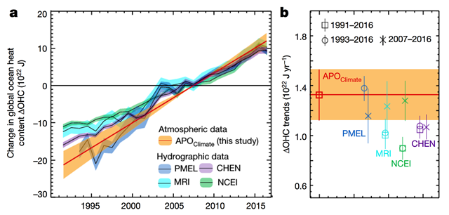 Change in global ocean heat content (∆OHC). a, ∆OHC derived from hydrographic and atmospheric observations (normalized to zero in 2007, ±1σ uncertainty). b, Linear least-squares trends for 1991–2016, 1993–2016 and 2007–2016 (±1σ uncertainty). Hydrography-based ∆OHC estimates combine warming rates at ocean depths of 0 to 2,000m (from Cheng and co-authors (CHEN), Pacific Marine Environmental Laboratory (PMEL), Meteorological Research Institute (MRI), and National Centers for Environmental Information (NCEI) estimates) with the revised deep ocean warming (at depths of more than 2,000 m). The atmospheric-based estimate (this study), which uses observed atmospheric potential oxygen trends (∆APO Climate ) and model-based ∆APO Climate-to-∆OHC ratios, does not resolve interannual variations. Graphic: Resplandy, et al., 2018 / Nature