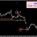 EUR/JPY H1  リアルタイムで確認した直近シグナル4.25~8.3まで