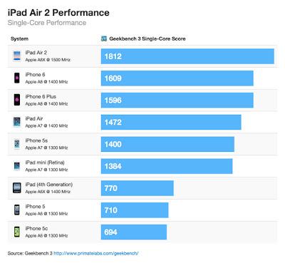 Apple iPad Air2やiPhone6/6 PlusなどのGeekbenchスコアのグラフ(シングルコア)